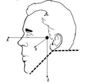 head-axes